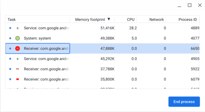 task manager chromebook 1 - 8 Quick Tips for Speeding Up Your Old Chromebook 15