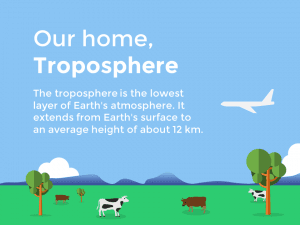 Earth Atmosphere Layer PowerPoint Template